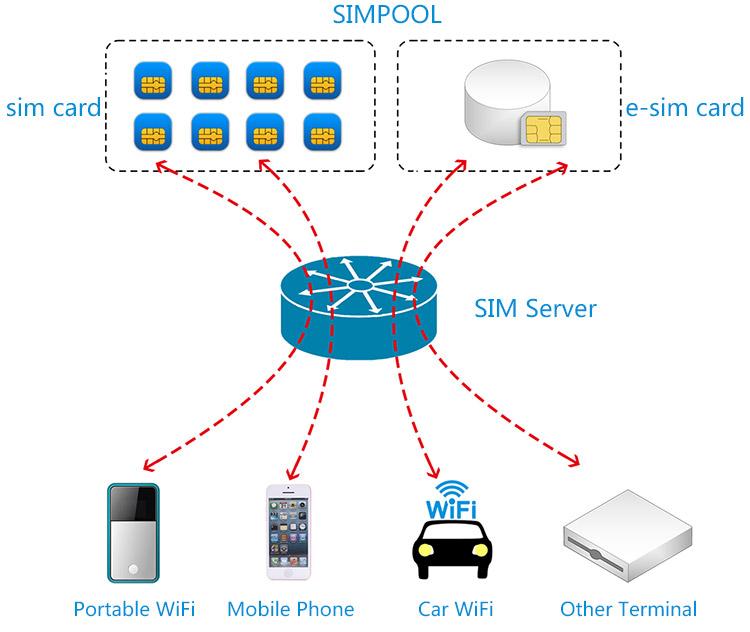 Cloud Sim Card Solutionsshenzhen Eou Technology Co Ltd